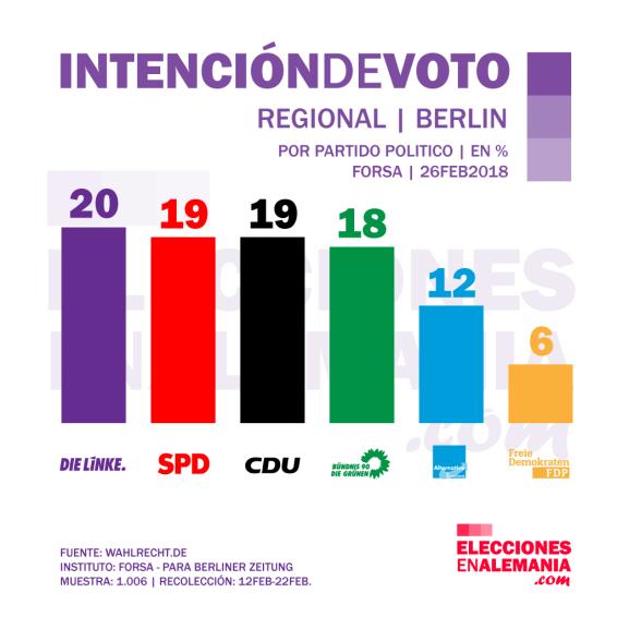 Berlin-Intención-de-voto-febrero