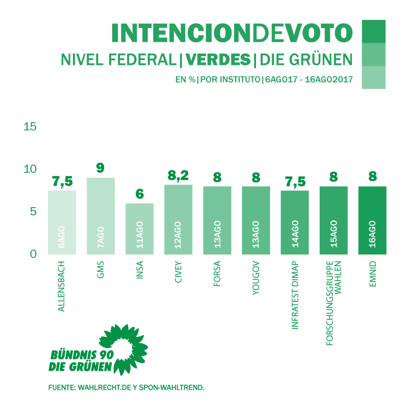 Encuesta_Alemania_Elecciones_Verdes_18.9.2017