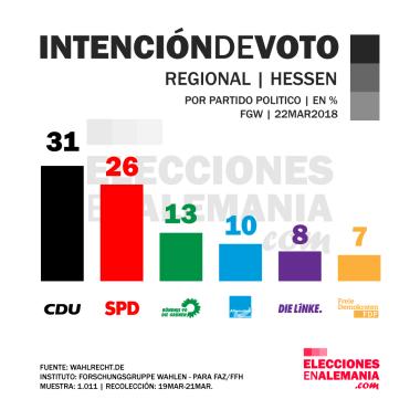 Hessen-Intención-de-voto-marzo