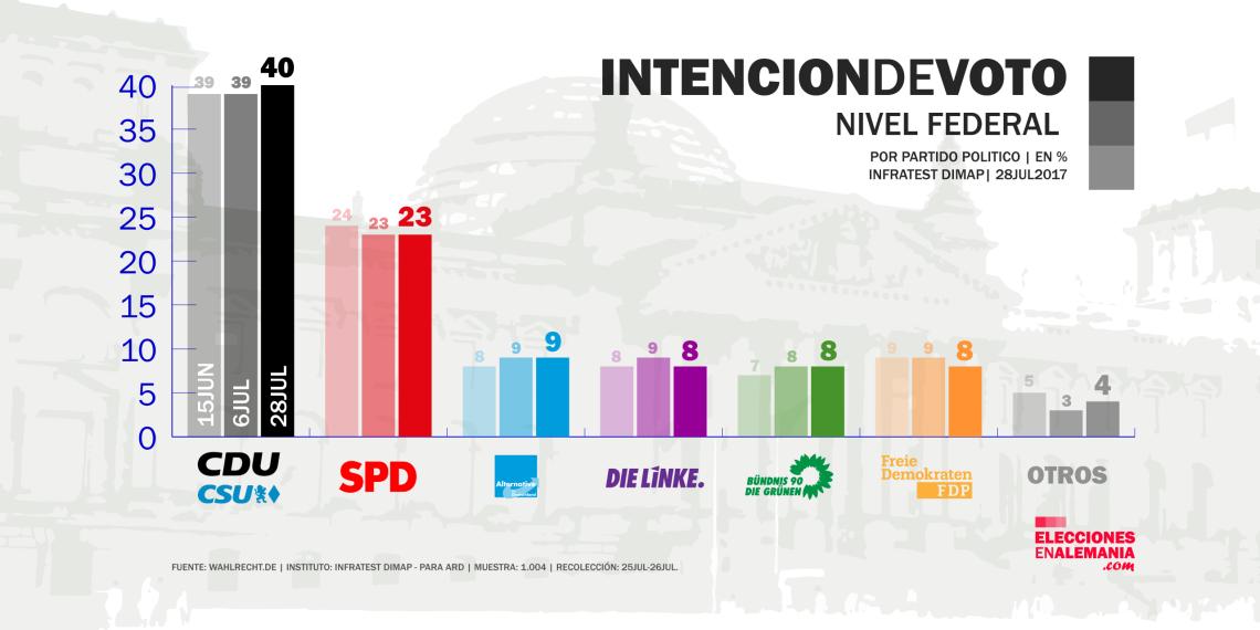 Encuesta_Alemania_Infratestdimap_28.7.17_Elecciones_federales