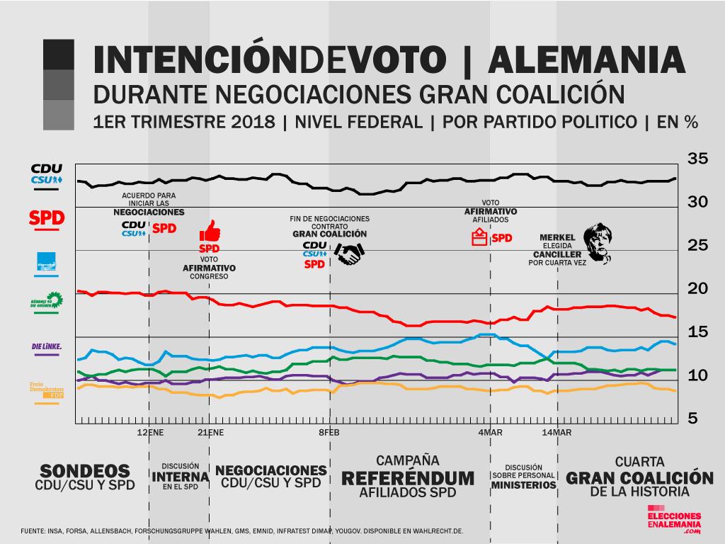 Intención-de-voto-durante-formación-de-gobierno.png