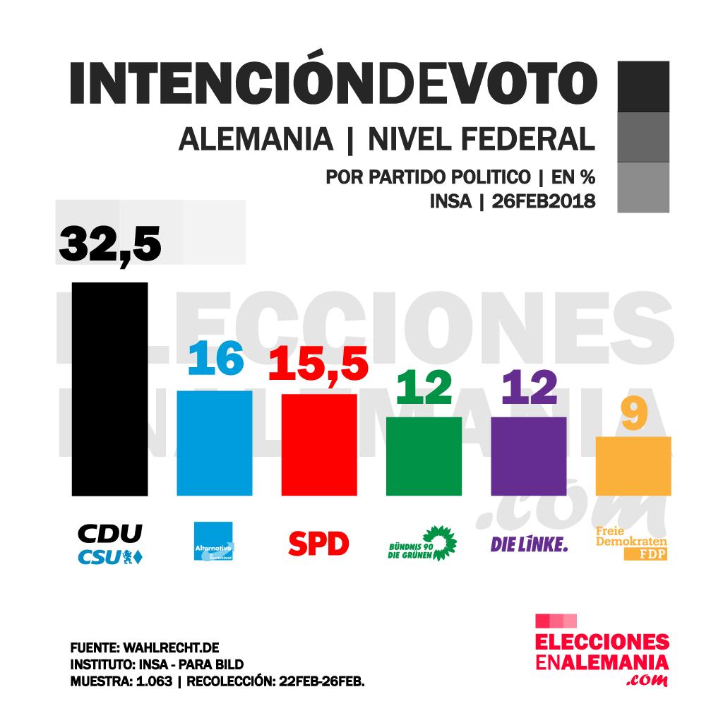 Intención-de-voto-Alemania-Federal-26FEB18-INSA.png