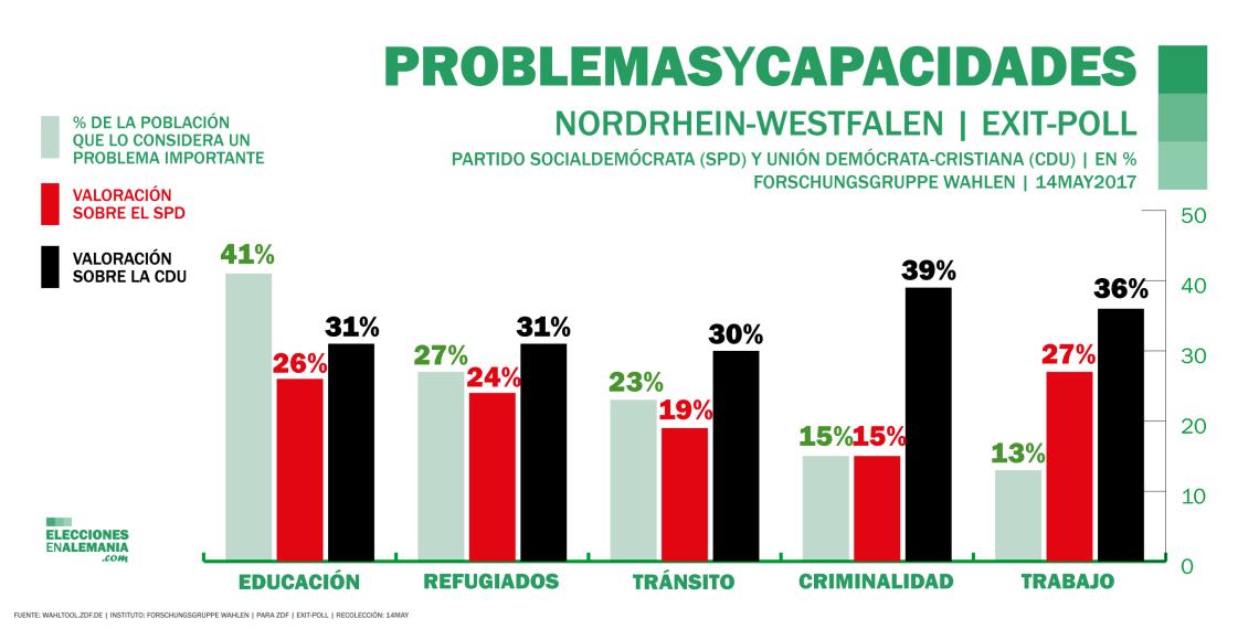 Elecciones-NRW-Alemania-Encuestas-2017-Problemas
