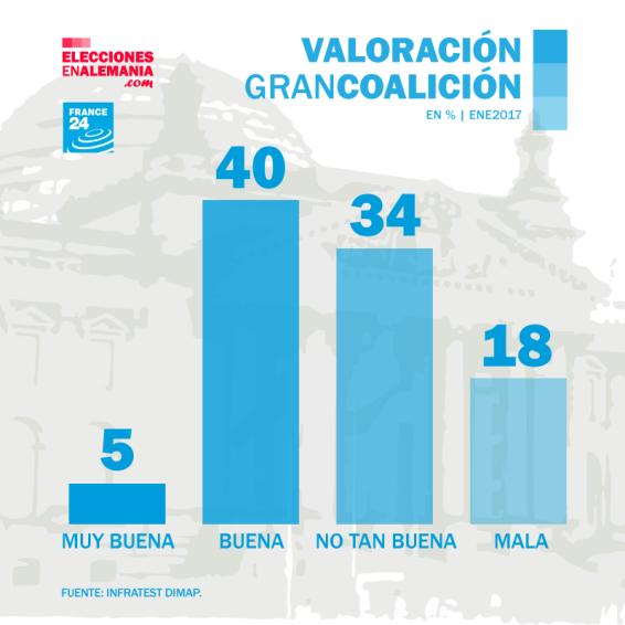 Valoración-Gran-Coalición-Enero2018