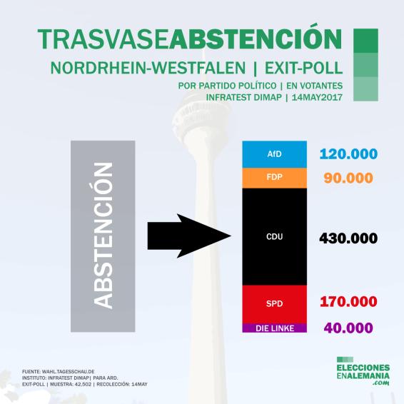 Elecciones-NRW-Alemania-Encuestas-2017-Trasvase-abstención