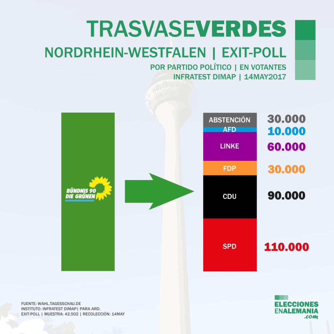 Elecciones-NRW-Alemania-Encuestas-2017-Trasvase-Verdes.png