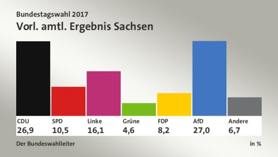 Resultados en la región de Sachsen
