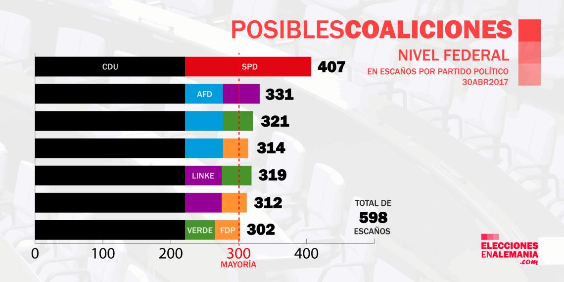Posibles-COaliciones-30April2017.png