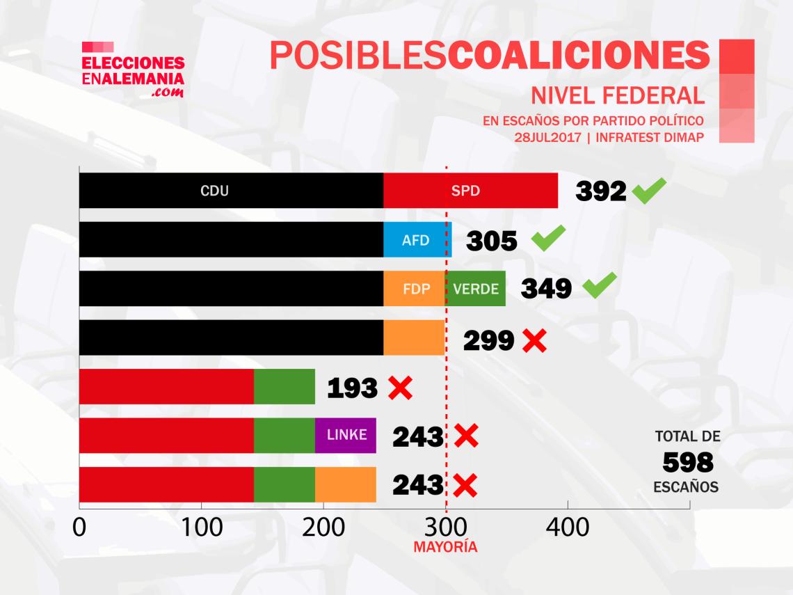Posibles-COaliciones-28Juli2017.png