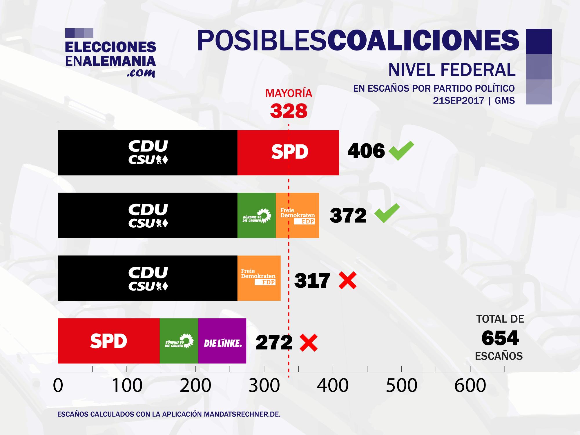 Posibles-Coaliciones-21.9.2017