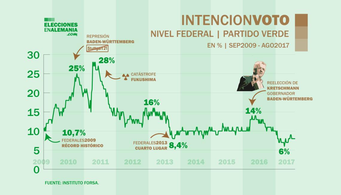 Intencion-de-voto-verdes-2009-2017