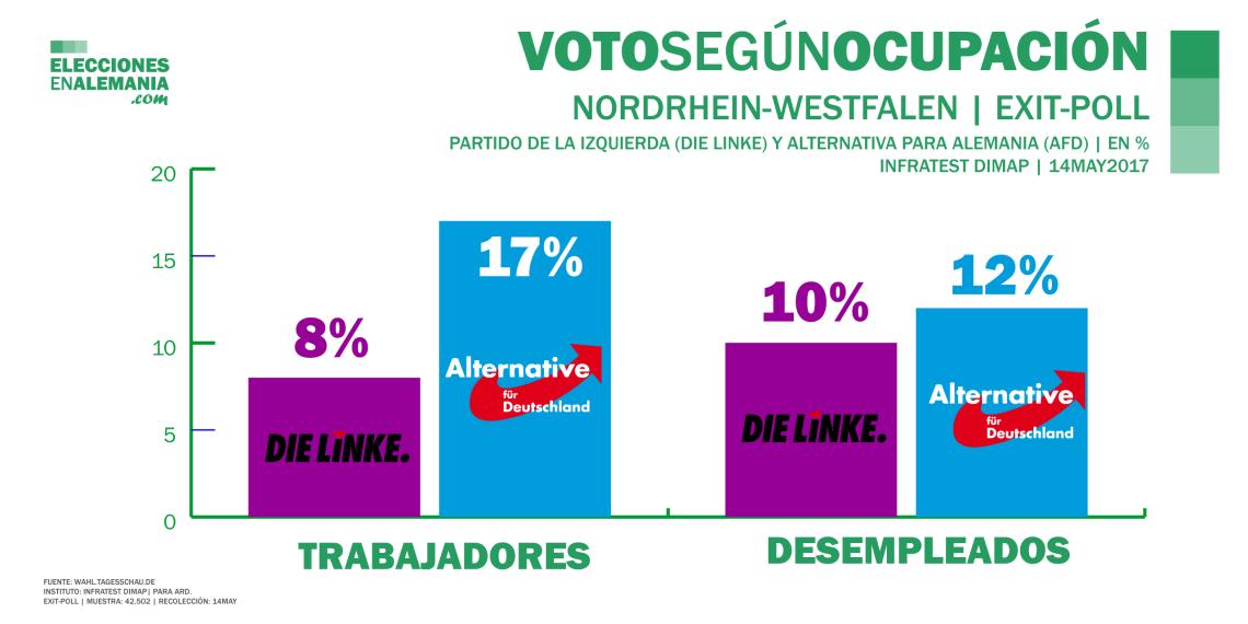 Elecciones-NRW-Alemania-Encuestas-2017-Voto-Trabajadores