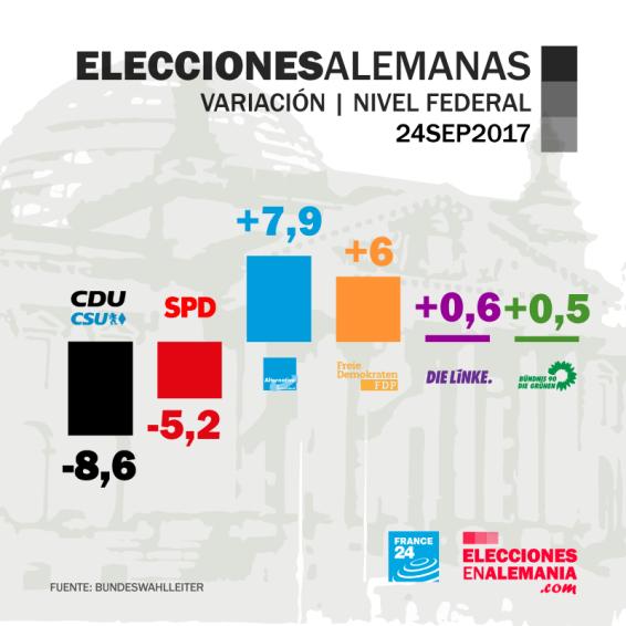 Elecciones2017-Variación