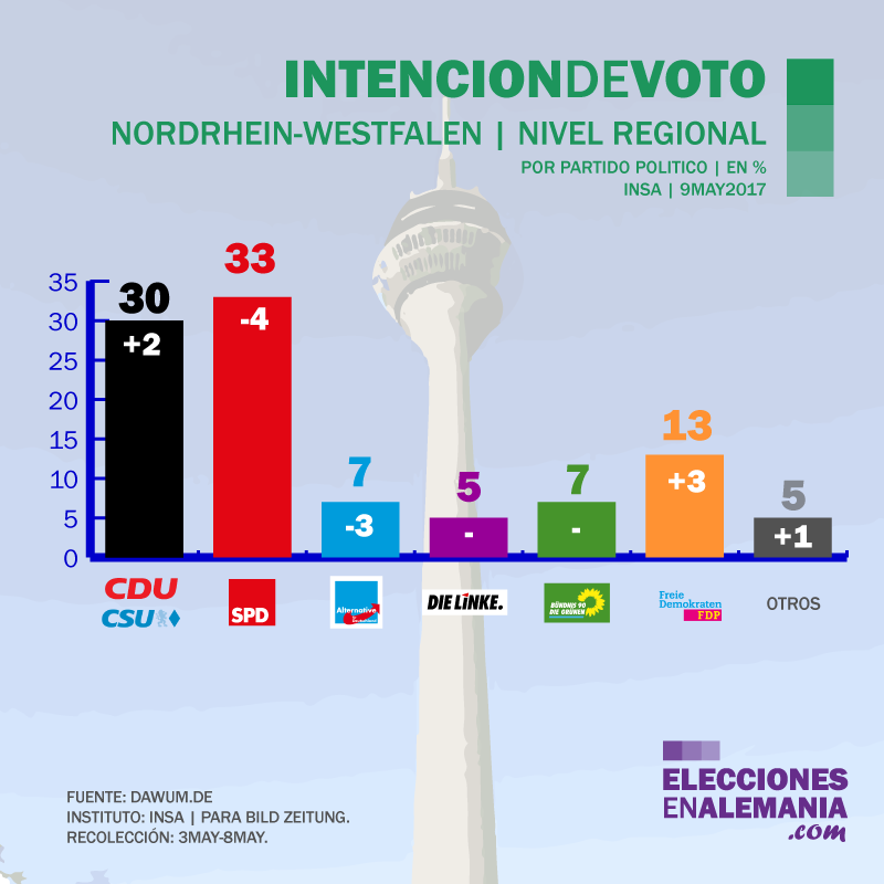 Encuesta_Alemania_INSA_9.5.17_Elecciones_NRW_klein.png