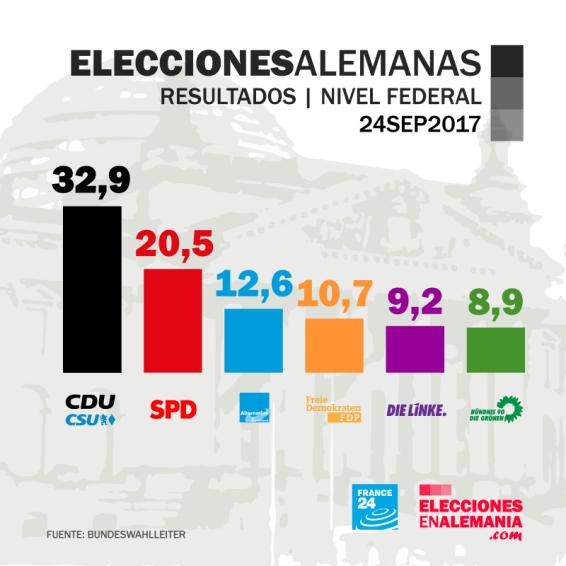 Elecciones2017-Resultados