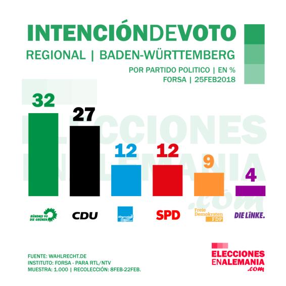 Baden-Württenberg-Intención-de-voto-febrero