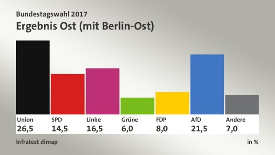 Resultados en Alemania oriental.