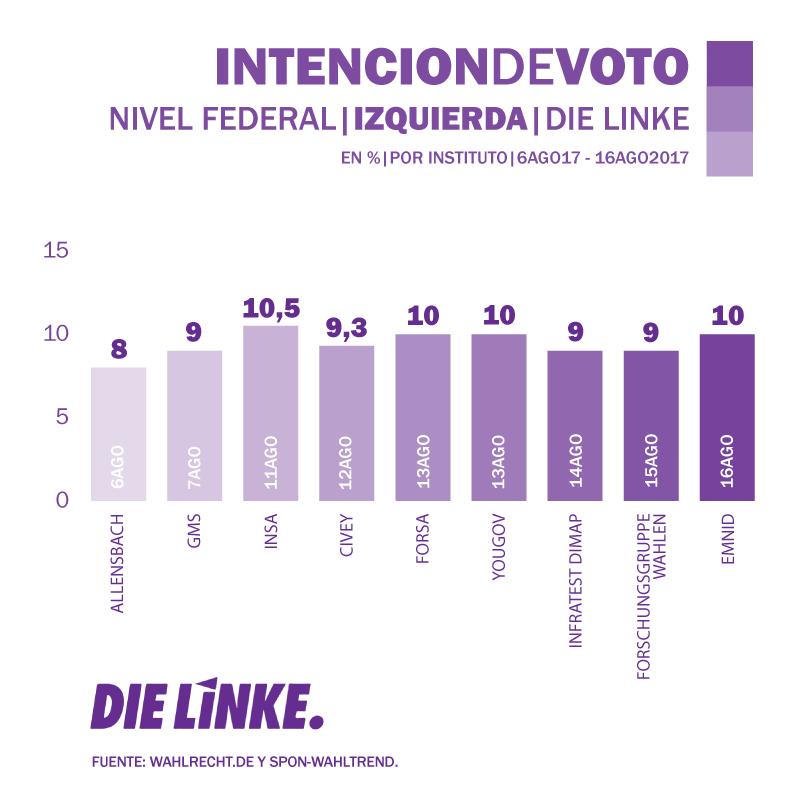 Encuesta_Alemania_Elecciones_Linke_18.9.2017