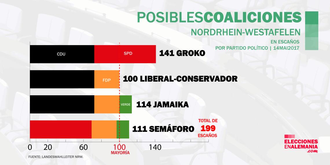 Elecciones-NRW-Alemania-Encuestas-2017-Posibles-coaliciones