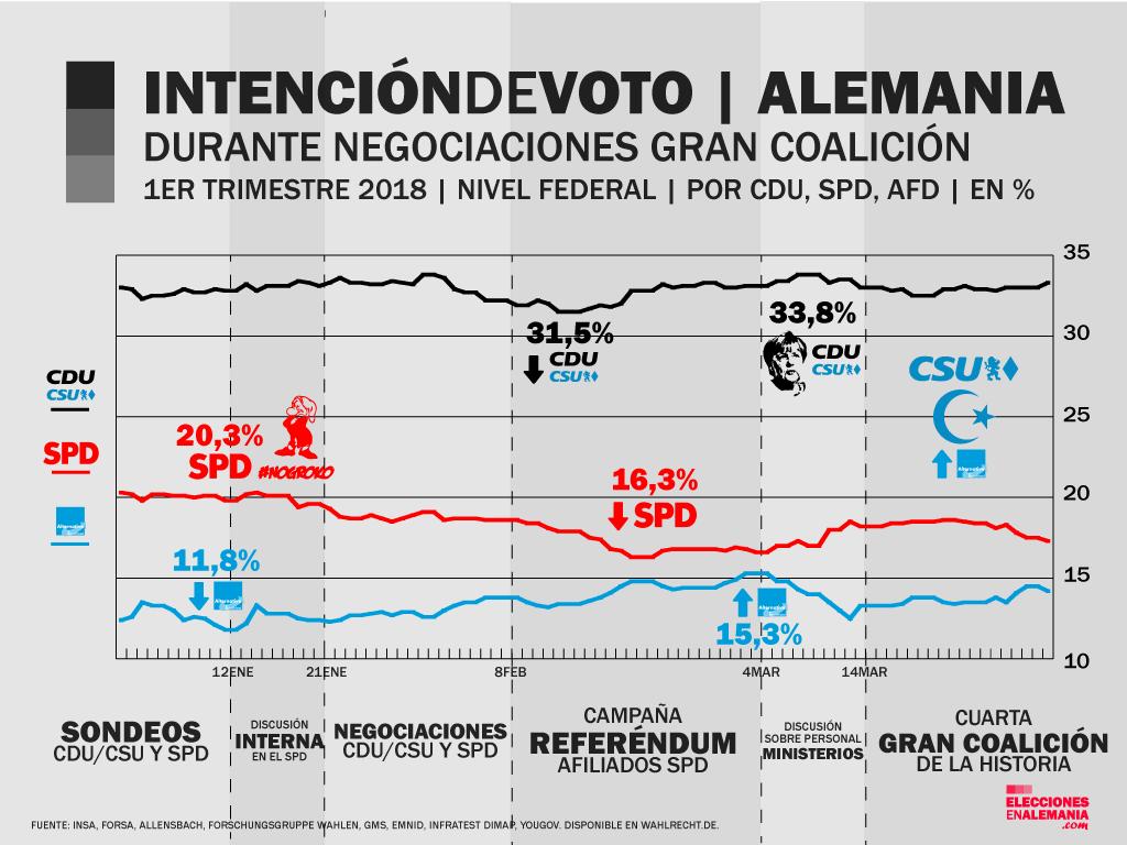 Intención-de-voto-afd-CDU-SPD.png