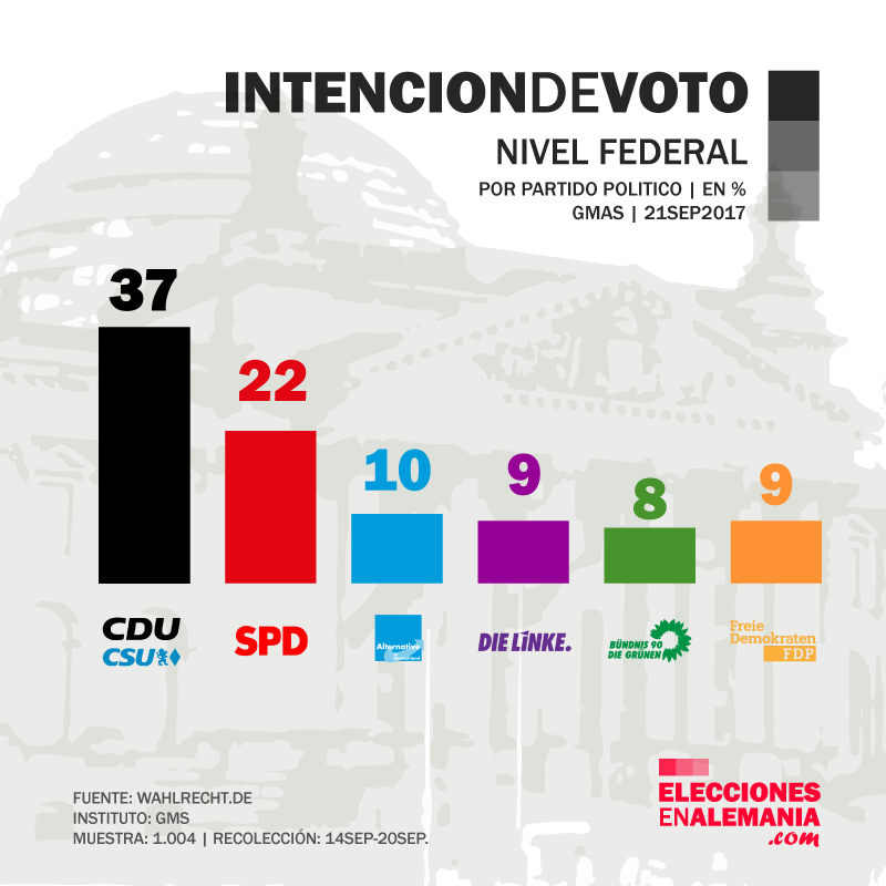 Encuesta_Alemania_GMS_21.9.17_Elecciones_federales_klein