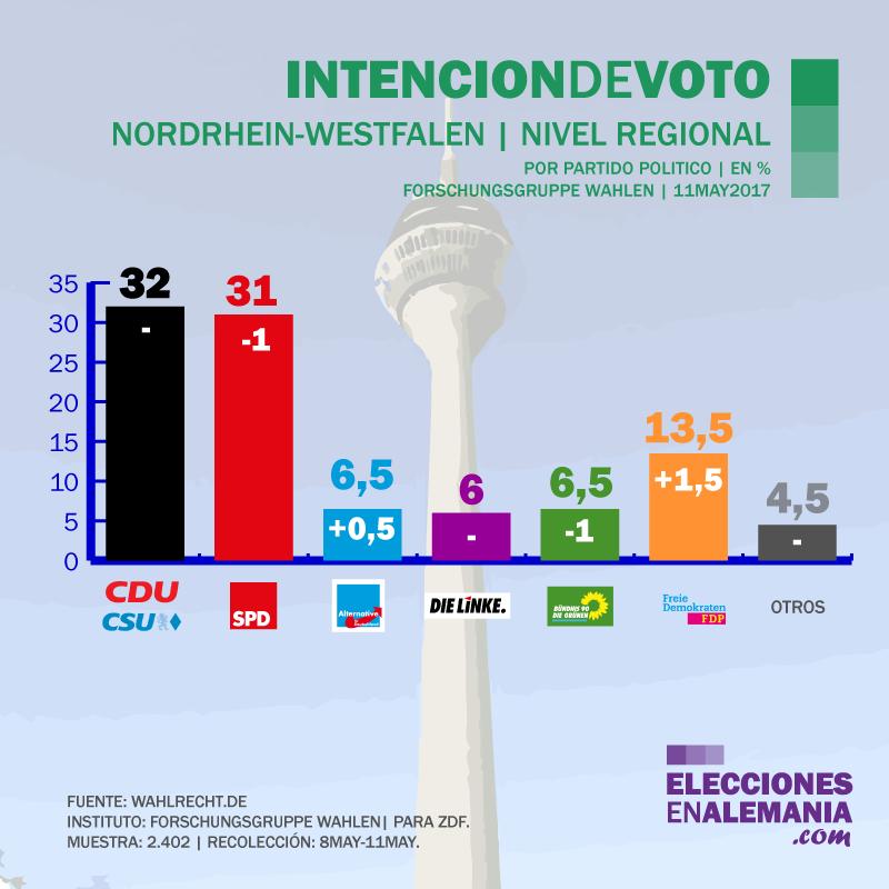 Encuesta_Alemania_FGW_11.5.17_Elecciones_NRW_klein